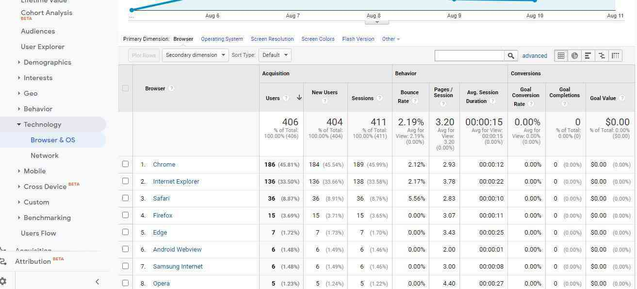 Browser and OS report on Google Analytics