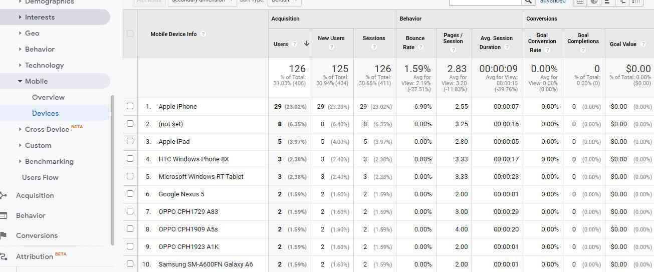 Mobile device section on google analytics