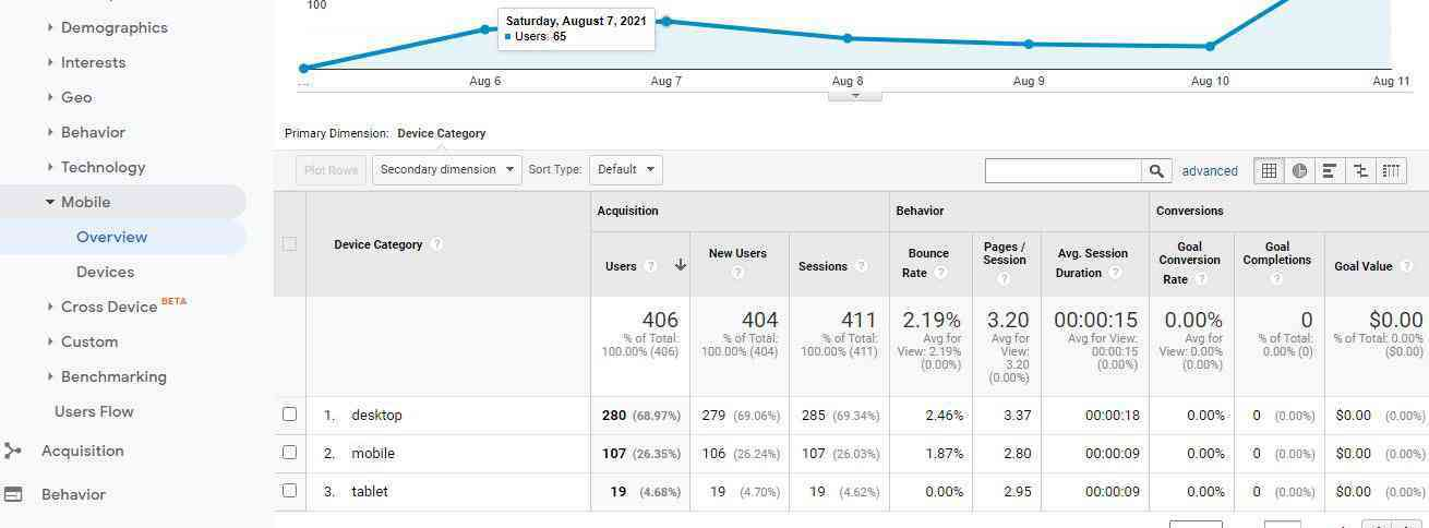 Mobile overview on google analytics