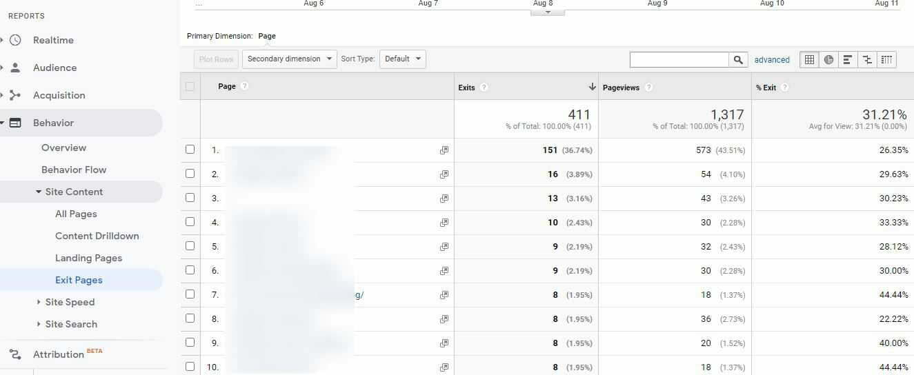 exit pages on google analytics